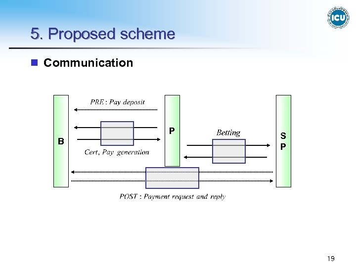 5. Proposed scheme n Communication P B S P 19