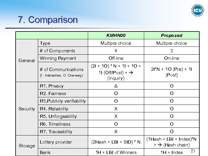 7. Comparison KMHN 00 Proposed Multiple choice # of Components 4 3 Winning Payment
