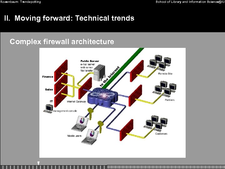 Rosenbaum: Trendspotting II. Moving forward: Technical trends Complex firewall architecture School of Library and