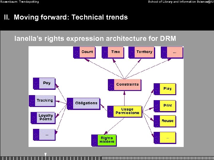 Rosenbaum: Trendspotting School of Library and Information Science@IU II. Moving forward: Technical trends Ianella's