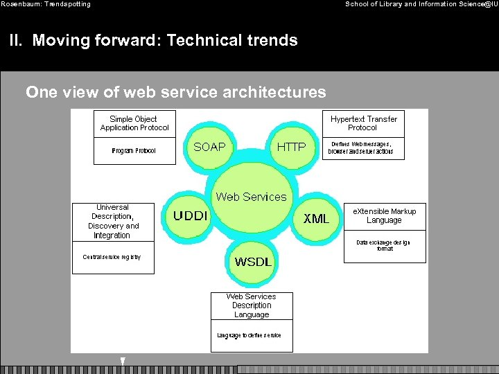 Rosenbaum: Trendspotting II. Moving forward: Technical trends One view of web service architectures School