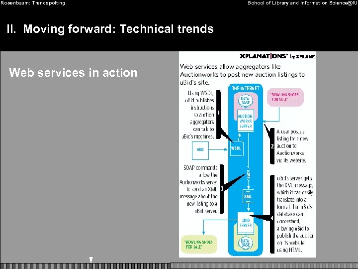 Rosenbaum: Trendspotting II. Moving forward: Technical trends Web services in action School of Library