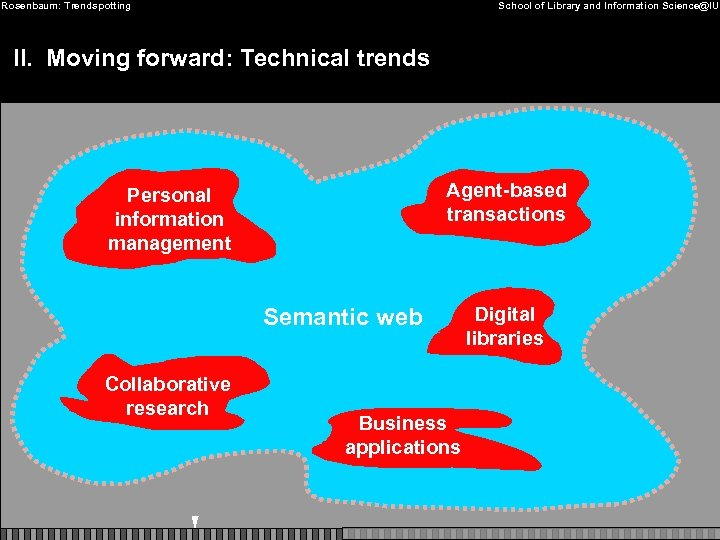 Rosenbaum: Trendspotting School of Library and Information Science@IU II. Moving forward: Technical trends Agent-based