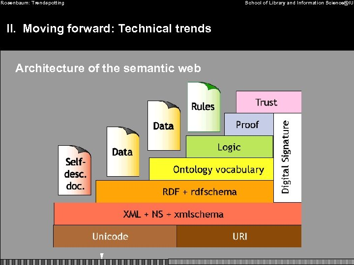 Rosenbaum: Trendspotting II. Moving forward: Technical trends Architecture of the semantic web School of
