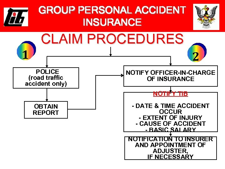 GROUP PERSONAL ACCIDENT INSURANCE CLAIM PROCEDURES 1 2 POLICE (road traffic accident only) NOTIFY