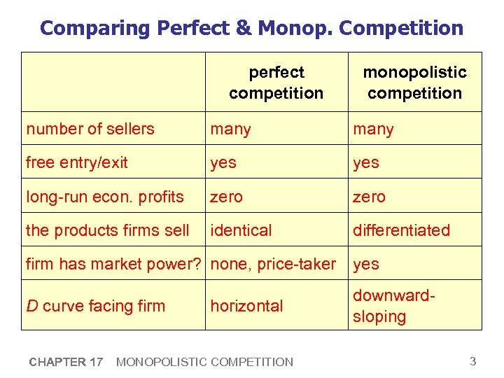 Comparing Perfect & Monop. Competition perfect competition monopolistic competition number of sellers many free