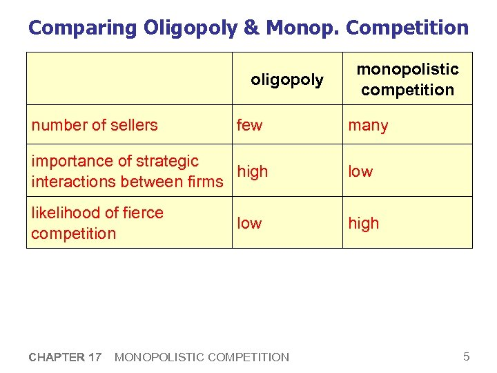 Comparing Oligopoly & Monop. Competition oligopoly number of sellers few monopolistic competition many importance