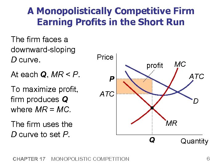A Monopolistically Competitive Firm Earning Profits in the Short Run The firm faces a