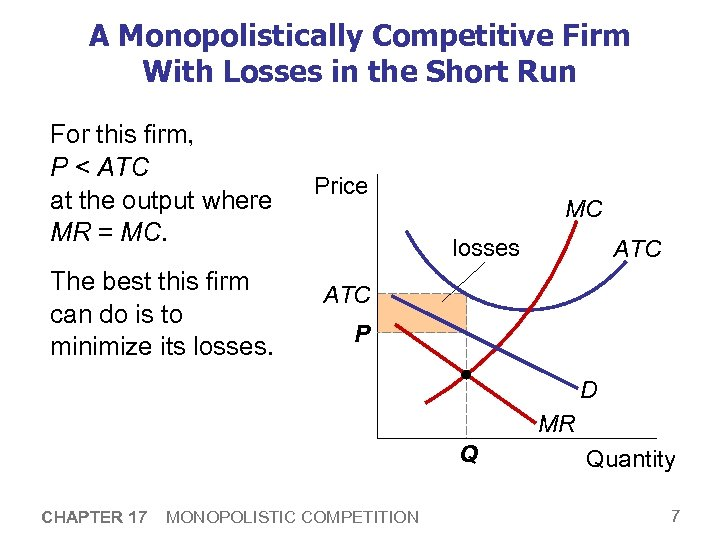 A Monopolistically Competitive Firm With Losses in the Short Run For this firm, P
