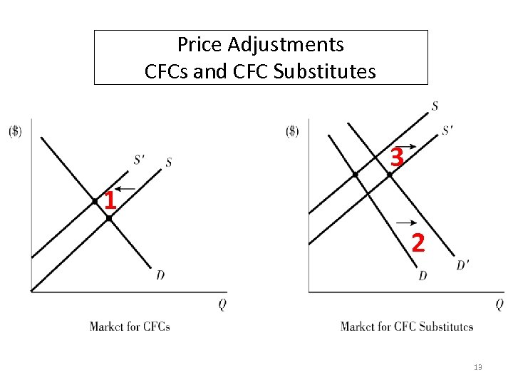 Price Adjustments CFCs and CFC Substitutes 3 1 2 13