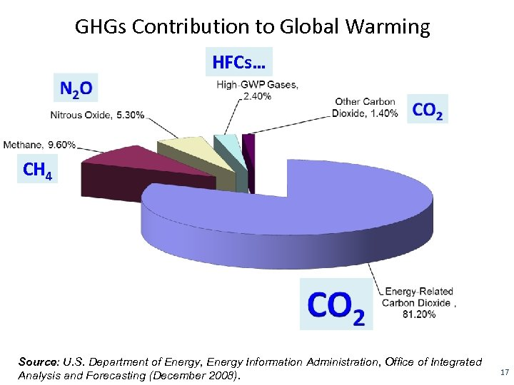 GHGs Contribution to Global Warming HFCs… CH 4 Source: U. S. Department of Energy,