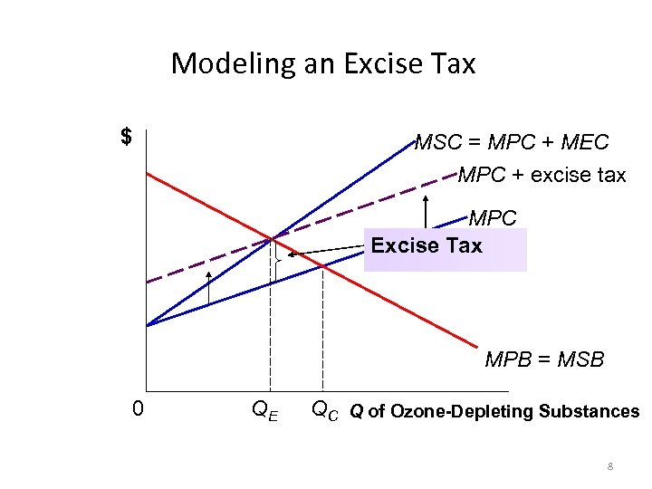 Modeling an Excise Tax $ MSC = MPC + MEC MPC + excise tax