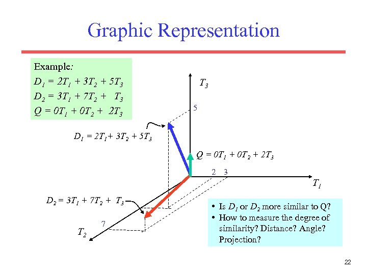 Graphic Representation Example: D 1 = 2 T 1 + 3 T 2 +