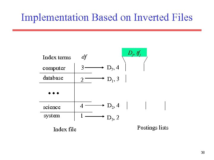 Implementation Based on Inverted Files Dj, tfj Index terms df computer 3 D 7