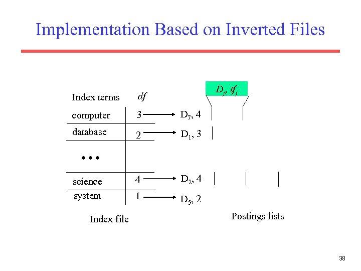 Implementation Based on Inverted Files Dj, tfj Index terms df computer 3 D 7