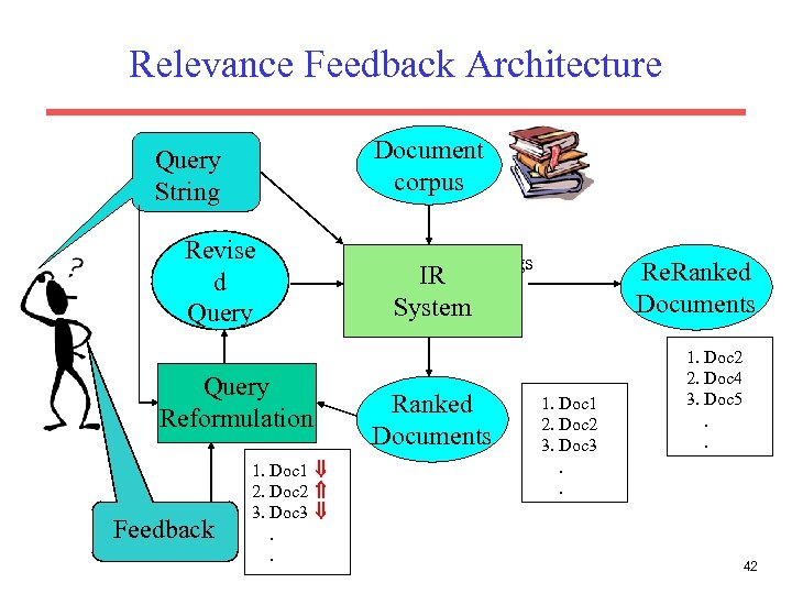 Relevance Feedback Architecture Document corpus Query String Revise d Query Reformulation Feedback 1. Doc
