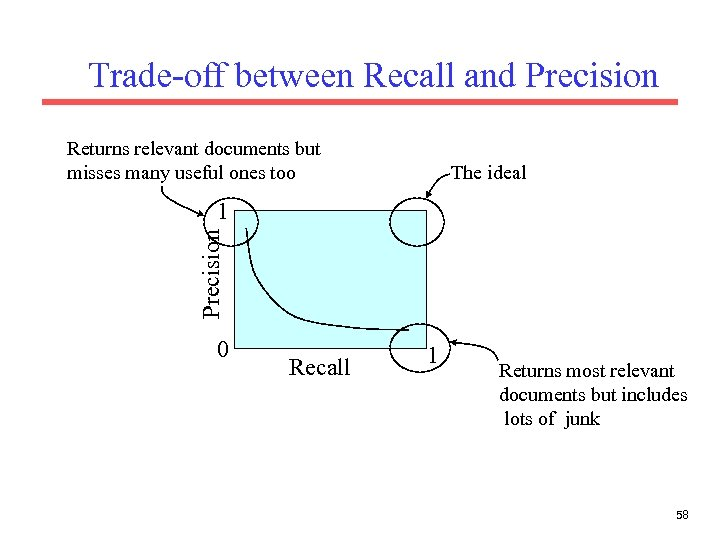 Trade-off between Recall and Precision Returns relevant documents but misses many useful ones too
