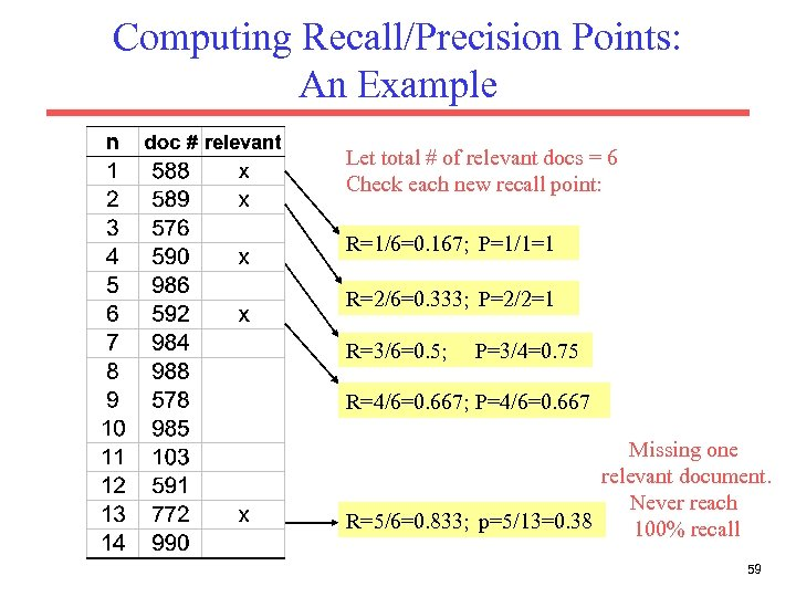 Computing Recall/Precision Points: An Example Let total # of relevant docs = 6 Check
