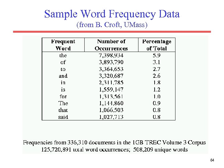 Sample Word Frequency Data (from B. Croft, UMass) 64
