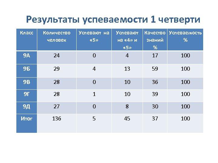 Результаты успеваемости 1 четверти Класс Количество человек Успевают на Успевают Качество Успеваемость « 5»