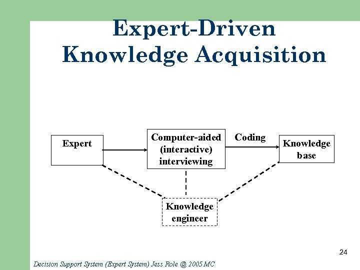 Expert-Driven Knowledge Acquisition Expert Computer-aided (interactive) interviewing Coding Knowledge base Knowledge engineer 24