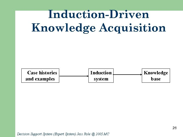Induction-Driven Knowledge Acquisition Case histories and examples Induction system Knowledge base 26