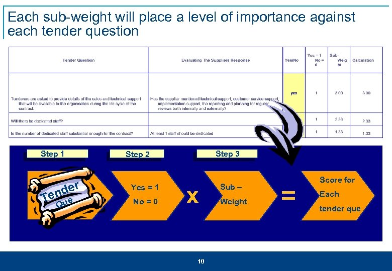 Each sub-weight will place a level of importance against each tender question Step 1