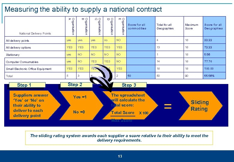Measuring the ability to supply a national contract Organisation E Organisation D Organisation C