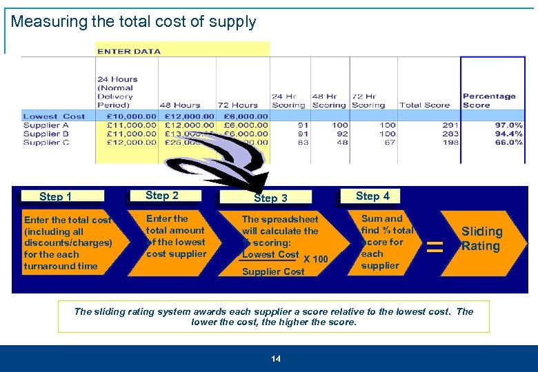 Measuring the total cost of supply Step 2 Step 1 Enter the total cost