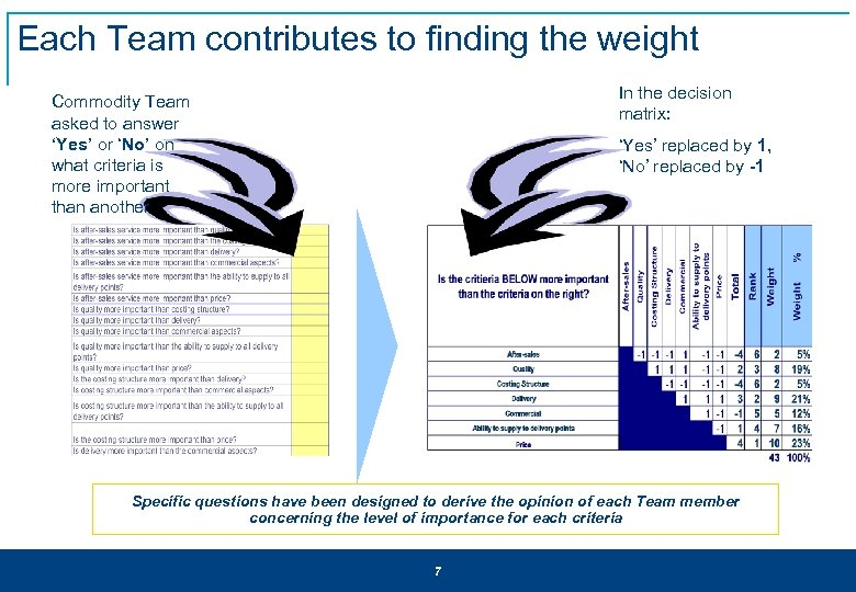 Each Team contributes to finding the weight In the decision matrix: Commodity Team asked