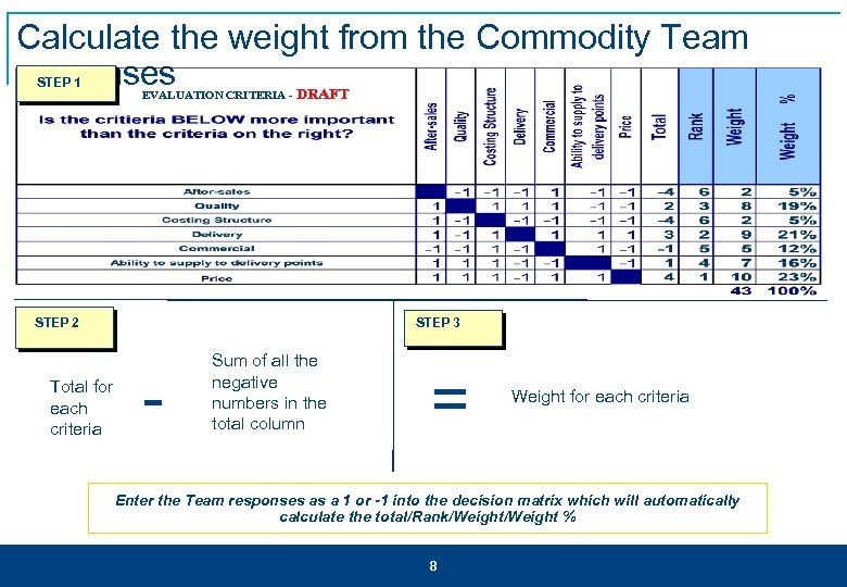 Calculate the weight from the Commodity Team responses DRAFT STEP 1 EVALUATION CRITERIA -