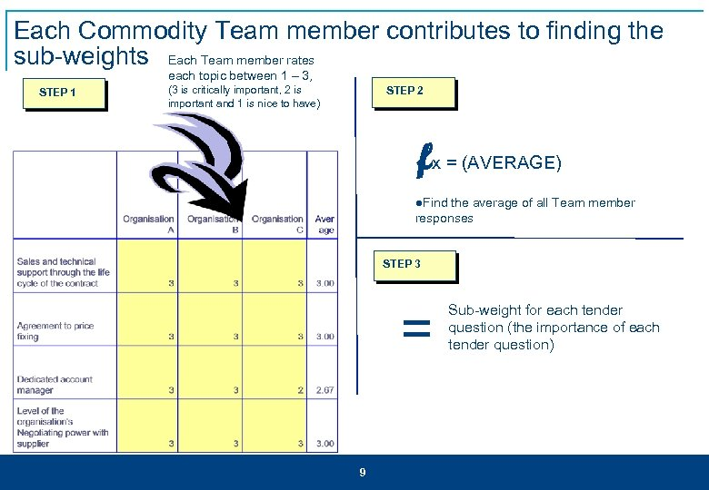 Each Commodity Team member contributes to finding the sub-weights Each Team member rates each