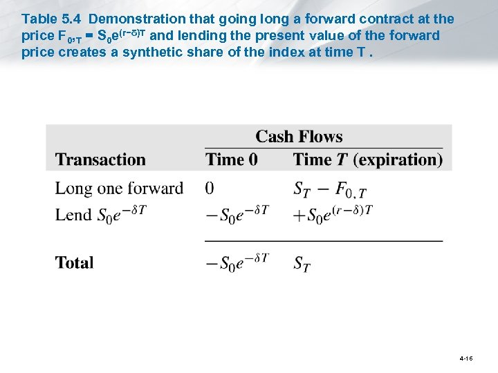Table 5. 4 Demonstration that going long a forward contract at the price F