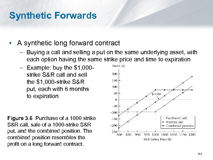 Synthetic Forwards • A synthetic long forward contract – Buying a call and selling