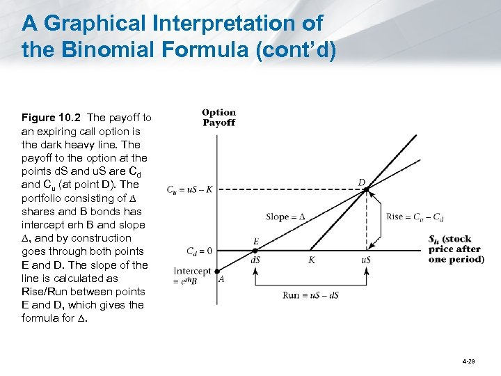A Graphical Interpretation of the Binomial Formula (cont'd) Figure 10. 2 The payoff to