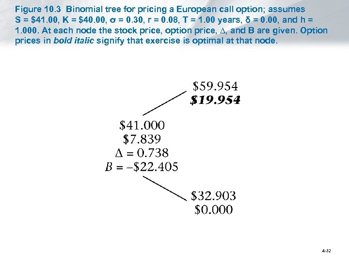 Figure 10. 3 Binomial tree for pricing a European call option; assumes S =