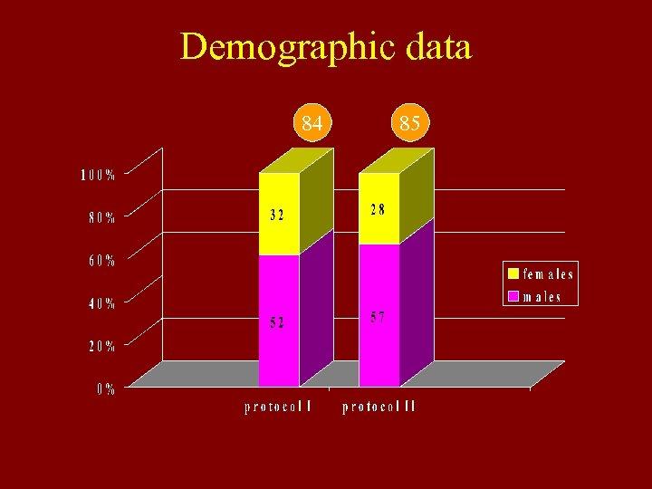 Demographic data 84 85
