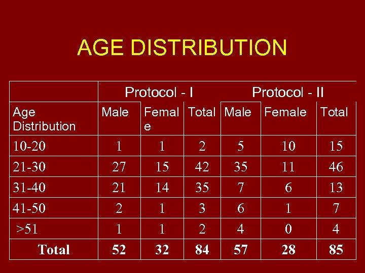 AGE DISTRIBUTION Protocol - I Age Distribution 10 -20 21 -30 31 -40 41