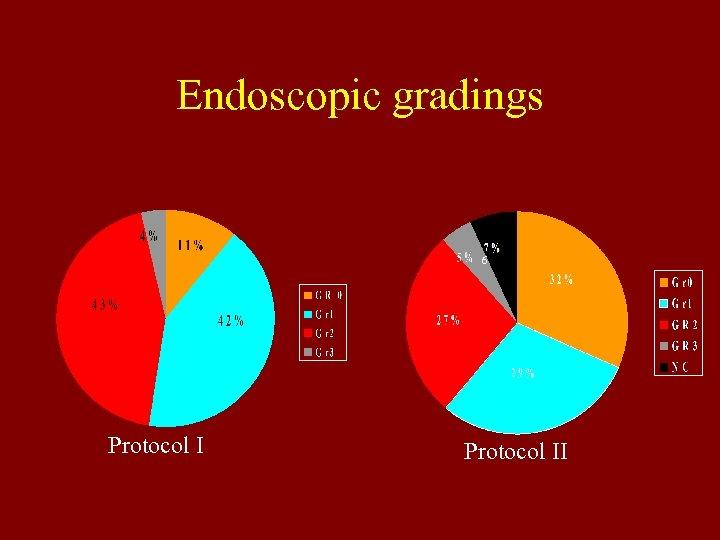 Endoscopic gradings 6 Protocol II