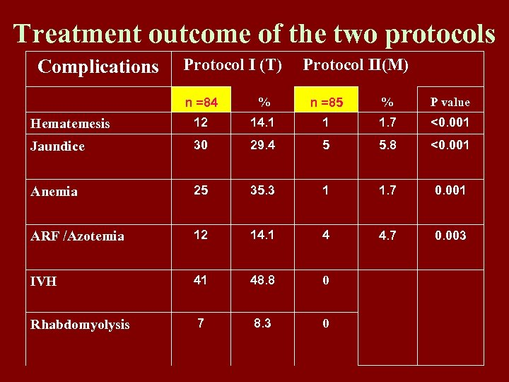 Treatment outcome of the two protocols Complications Protocol I (T) Protocol II(M) n =84