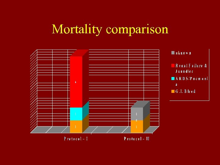 Mortality comparison