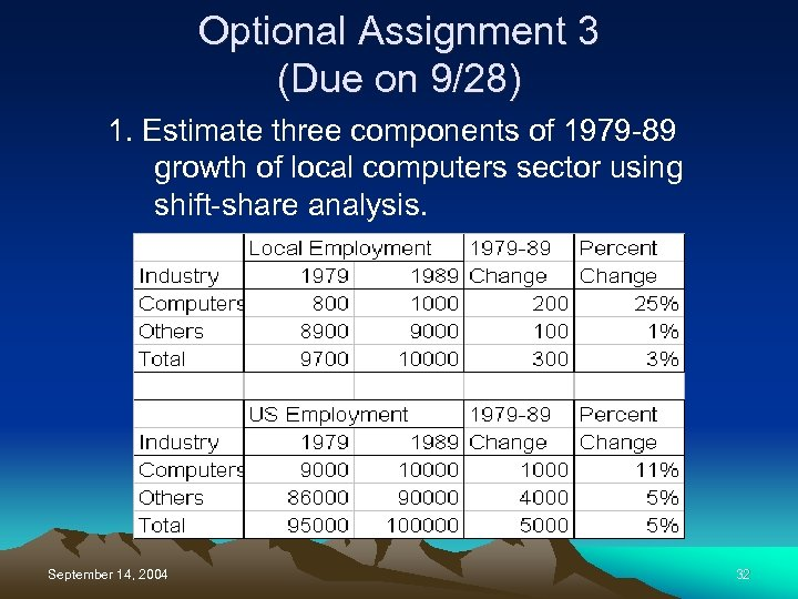 Optional Assignment 3 (Due on 9/28) 1. Estimate three components of 1979 -89 growth