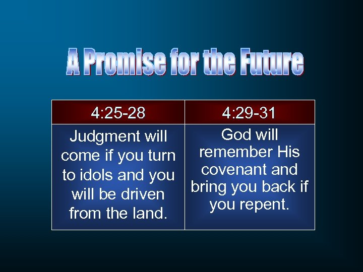 4: 25 -28 4: 29 -31 God will Judgment will come if you turn