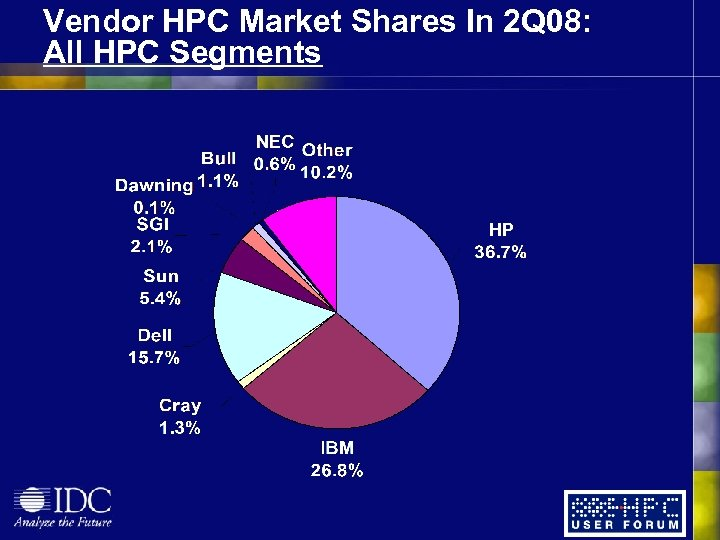 Vendor HPC Market Shares In 2 Q 08: All HPC Segments