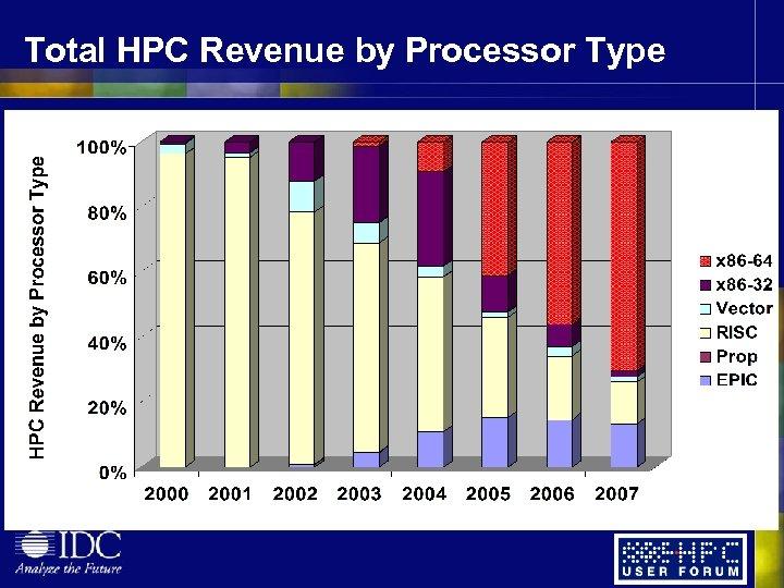 Total HPC Revenue by Processor Type