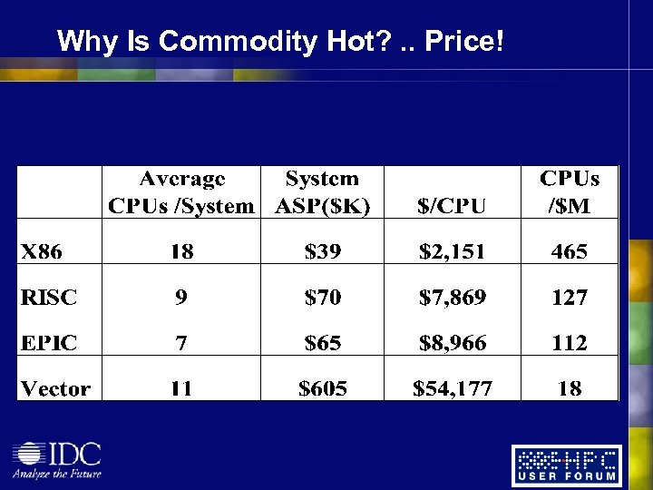 Why Is Commodity Hot? . . Price!