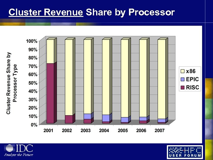 Cluster Revenue Share by Processor