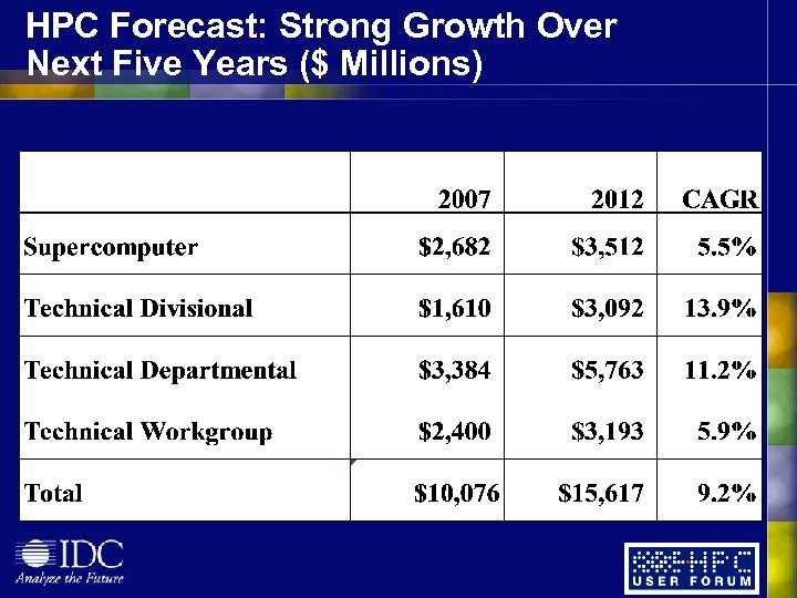 HPC Forecast: Strong Growth Over Next Five Years ($ Millions)