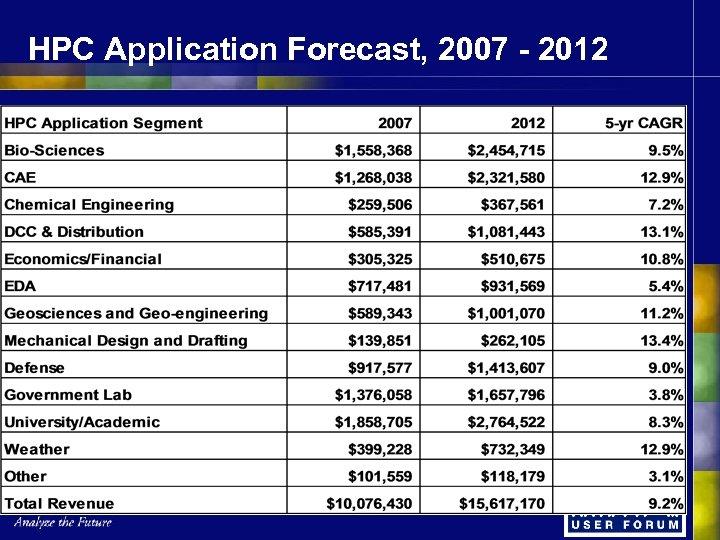 HPC Application Forecast, 2007 - 2012