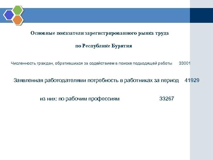Основные показатели зарегистрированного рынка труда по Республике Бурятия Численность граждан, обратившихся за содействием в